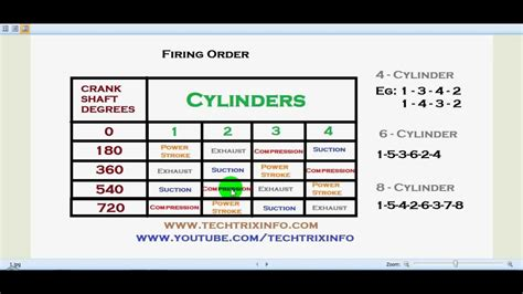engine firing order explained youtube