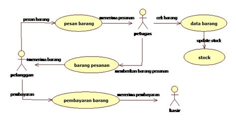 contoh class diagram perancangan website smkn 1 singkil contoh use case diagram hontoh