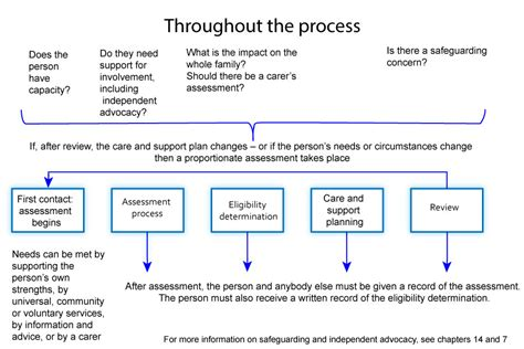 Care and support statutory guidance   GOV.UK