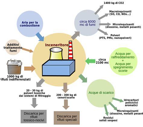 forni industriali per alimenti file bilancio materia inceneritore svg