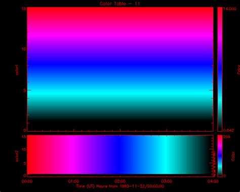 idl color tables idl color table