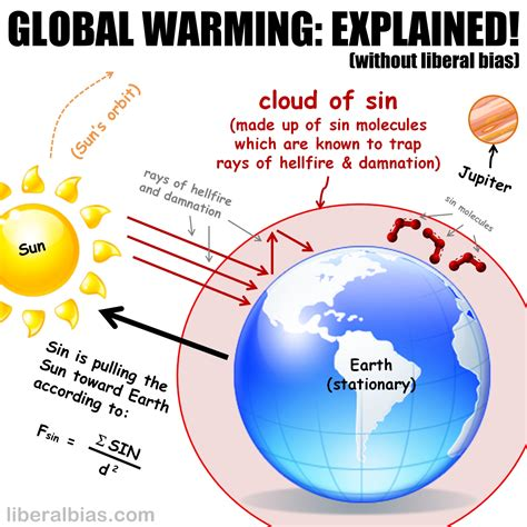 Global Warming Diagrams And Charts an alternative scientific theory of climate change and