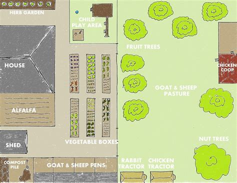 Backyard Farm Designs for Self-Sufficiency | Weed 'em & Reap 1 Acre Horse Farm Layout