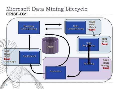 data mining template data mining 2008