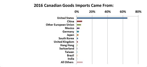 Mba In Export Import In Usa by The Canadian Economy At A Glance Investorsfriend