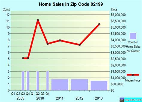 boston ma zip code 02199 real estate home value