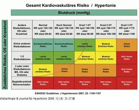 wann wird bluthochdruck gefährlich bluthochdruck erfolgreich ohne medikamente bek 228 mpfen