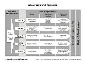 Development Roadmap Template by Product Development Roadmap Template