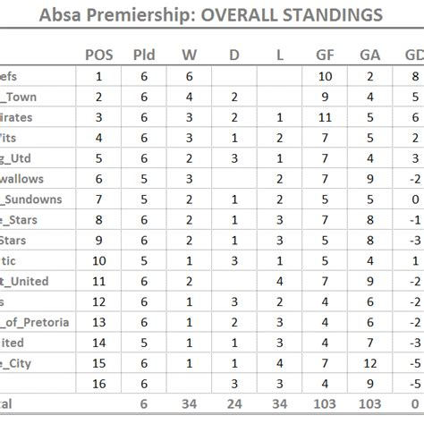 epl table on supersport absa premier league log table 2017 18 brokeasshome com