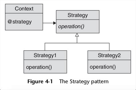 Strategy Pattern Exles Ruby | design patterns in ruby