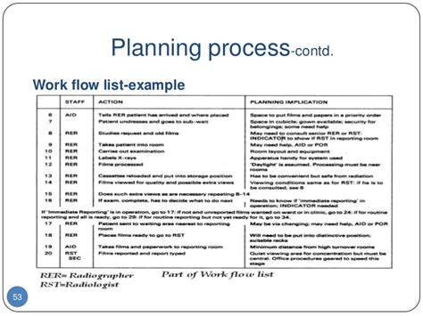 kitchen workflow plan exle hm 2012 session iii planning developing a hospital