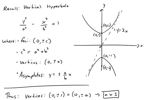 conic section equation calculator find the equation of hyperbola with foci and asymptotes