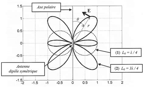 comment tracer un diagramme triangulaire quelques aspects de la propagation des ondes radio 233 lectriques