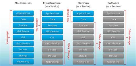"""""""IaaS vs. PaaS vs. SaaS"""" Cloud Models (Differences & Examples)"""