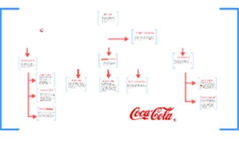 organigrama de coca cola organigrama coca cola by arvin marron on prezi