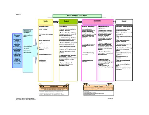 logic model template powerpoint logic models a tool for