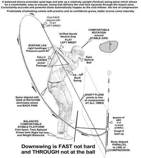 golf swing geometry tgm 101 the golfing machine