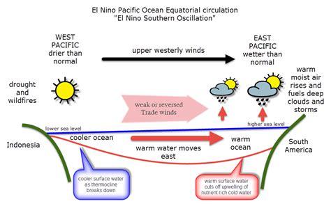 diagram of el nino el ni 241 o how does it impact uk winter weather 171 reigate
