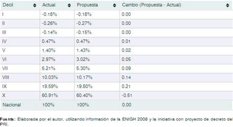tabla de vencimientos tabla de vencimientos impuestos con la dian 2016 tabla de