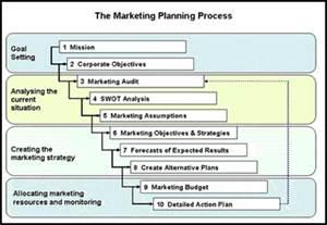 koindo international market process