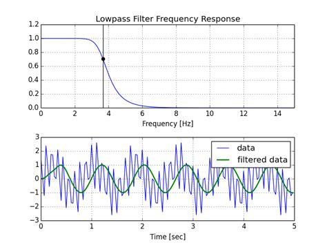 high pass filter opencv high pass filter python 28 images python high pass fir filter by windowing stack overflow