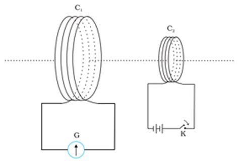 magnetic induction ncert cbse class 12 physics notes electromagnetic induction