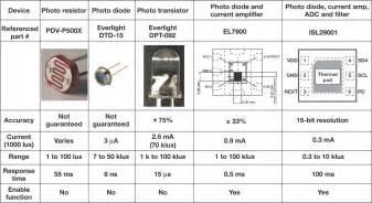 photoresistor photodiode phototransistor sense of light sensors ee times