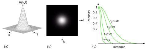 high pass filter gaussian filters frequency mipav