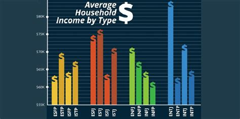 How Much Makes A Leader Mba Income by The Personality Types That Earn The Most And Least Money