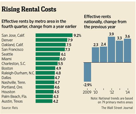 average rent cost smaller cities led way in rent increases in 2014 patriot