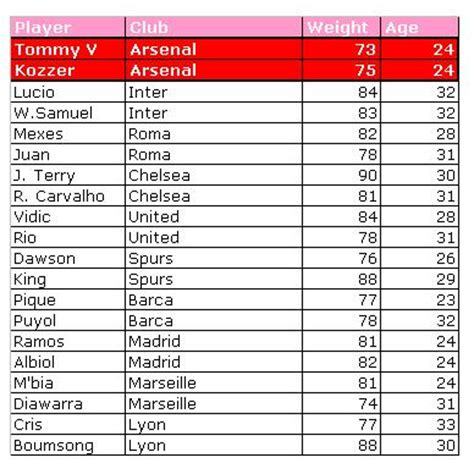 arsenal table are arsenal statistically out of the premiership challenge