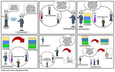 agile storyboard template agile scrum storyboarding storyboard by suchitra