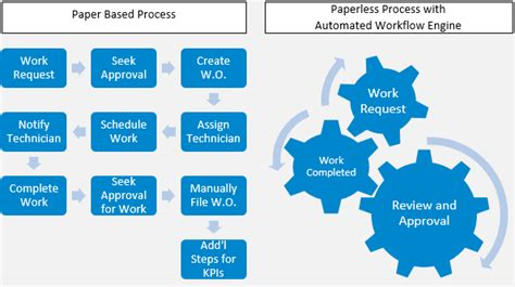 automated workflow workflow automation diagram image collections how to