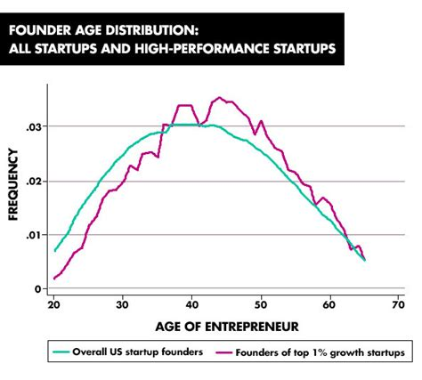 Mit Mba Average Age by The 20 Year Entrepreneur Is A Myth According To Study