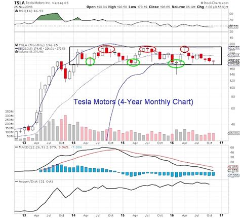 Tesla Stock Projection Tesla Sales Projections Autos Post