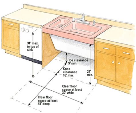 Ada kitchen sink requirements quotes