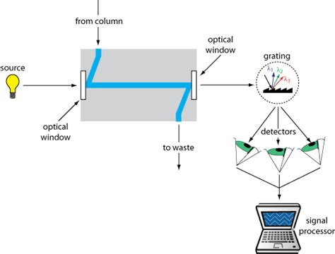 diode array detector and uv detector diode array and fluorescence detectors 28 images analytical spectroscopy by r p w important