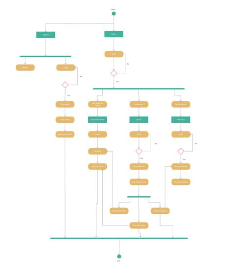 management system template activity diagram templates to create efficient workflows