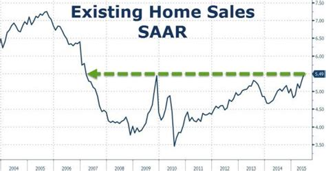 housing data proves disappointing housing stocks fall on
