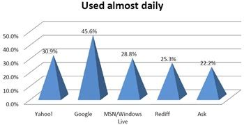 dailymotion mobile site how what mobile phone services does india use report