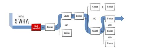 cause mapping method thinkreliability root cause analysis
