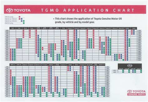 Toyota Recommendation Chart Toyota Chart