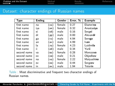 russian names detecting gender by name experiments with the russian language