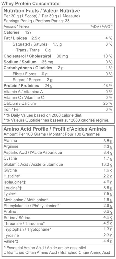 protein facts buy whey protein concentrate canadian protein