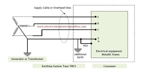 types  earthing systems   electrical installations