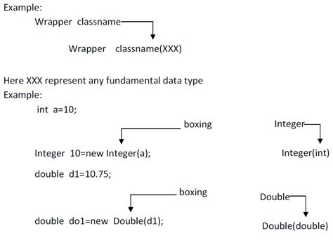 java pattern to convert one object to another boxing and unboxing in java