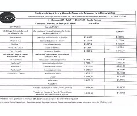 nuevas escalas de salario escalas salariales 2017 tabla aumentos por gremios autos