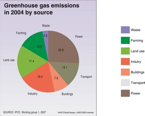 greenhouse gas ghg emissions  source  grid arendal
