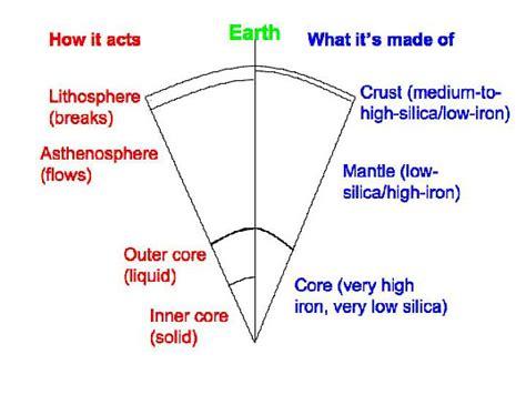 textbook 2 1 plate tectonics 1 valley geosc 10