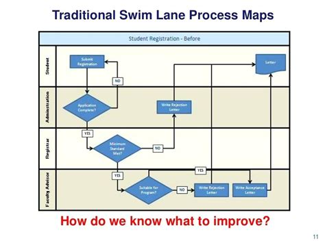 Diagram Swim Lane Diagram In Ppt Swimlane Diagram Powerpoint